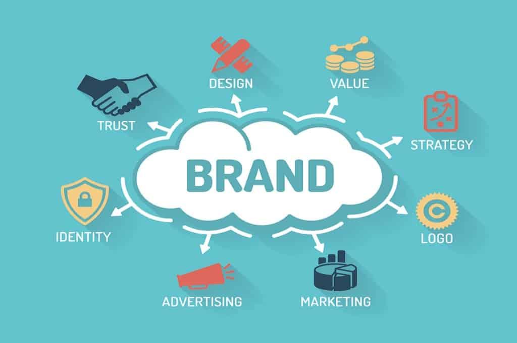 branding supports marketing - brand cloud